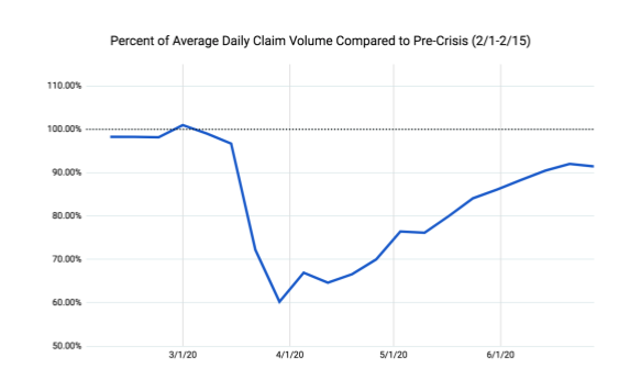 claim-volume-graph-covid