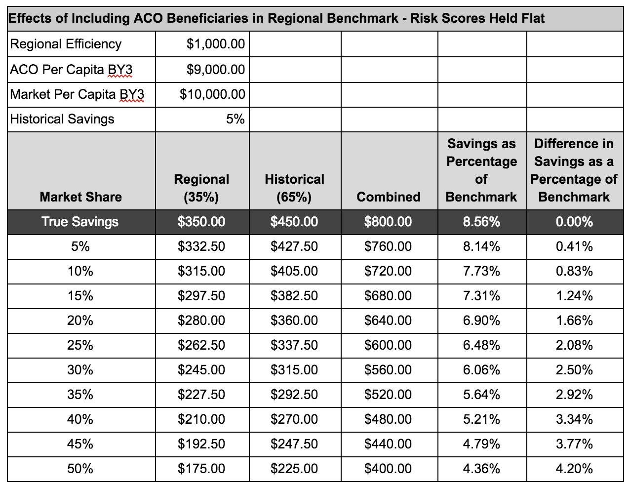 Inclusion of ACO Beneficiaries in Regional Benchmark