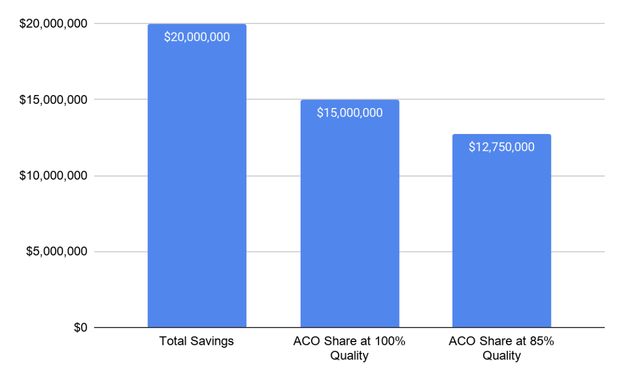 Chart of ACO Savings and Different Shares